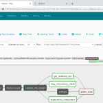 Cloud Platform Operations for Edge Cloud Computing