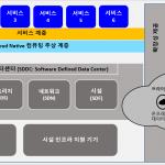 교육자료:  SDN/NFV for 5G